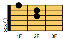 ギターコード DmM7(ディマイナー・メジャーセブンス)
