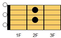 ギターコード A7(エー・セブンス)1