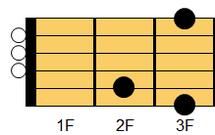 ギターコード G(ジー)1
