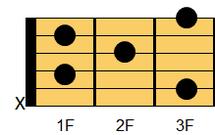 ギターコード Cm6(シーマイナー・シックスス)2