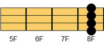 ウクレレコード Fm7(エフマイナー・セブンス)2