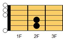 ギターコード Em(イーマイナー)1
