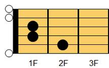 ギターコード EM7(イー・メジャーセブンス)1