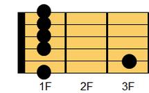 ギターコード Fm7(エフマイナー・セブンス)