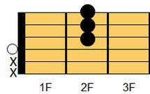 ギターコード DM7(ディ・メジャーセブンス)1
