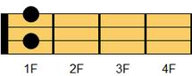 ウクレレコード Gdim7(ジー・ディミニッシュセブンス)ギターでは慣例的にGdimとも表示