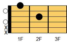 ギターコード Dm6(ディマイナー・シックスス)1