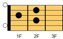 ギターコード AM7(エー・メジャーセブンス)1