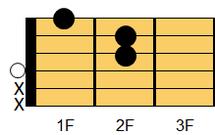 ギターコード DmM7(ディマイナー・メジャーセブンス)1