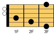 ギターコード Gaug(ジー・オーギュメント)