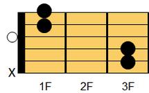 ギターコード Csus4(シー・サスフォー;シーサスペンデッドフォース)