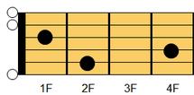 ギターコード Eadd9(イー・アドナインス)1