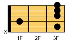 ギターコード Cm9(シーマイナー・ナインス)1
