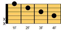 ギターコード F#M7(エフシャープ・メジャーセブンス)、G♭M7(ジーフラット・メジャーセブンス)