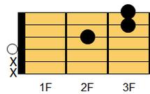 ギターコード Dsus4(ディ・サスペンデッドフォース(サスフォー))1