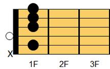 ギターコード A#9(エーシャープ・ナインス)、B♭9(ビーフラット・ナインス)