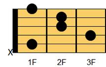 ギターコード A#mM7(エーシャープマイナー・メジャーセブンス)、B♭mM7(ビーフラットマイナー・メジャーセブンス)