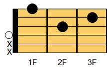 ギターコード Dm(ディマイナー)1