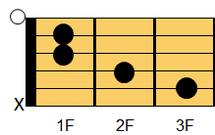 ギターコード Caug(シー・オーギュメント)