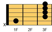 ギターコード A#6(エーシャープ・シックスス)、B♭6(ビーフラット・シックスス)