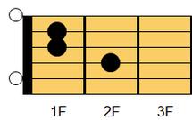 ギターコード AmM7(エーマイナー・メジャーセブンス)1