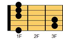 ギターコード Fm(エフマイナー)