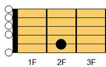 ギターコード Em7(イーマイナー・セブンス)1