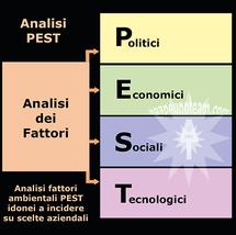 infografica analisi PEST