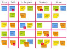 Les avantages du management visuel de projet