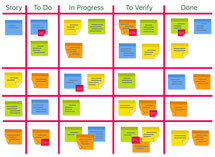 Les avantages du management visuel de projet OBEYA lean, gestion de projet agile.