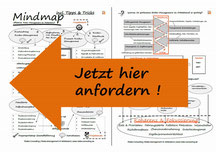 """Arbeitshilfe. Mindmap """"Risiko-Management im Mittelstand""""."""