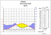 Klimadiagramm von Ankara