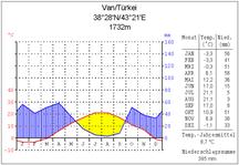 Klimadiagramm von Van
