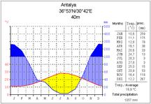 Klimadiagramm von Antalya