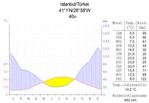 Klimadiagramm von Istanbul