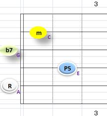 Ⅲ:Am7 ②~⑤弦
