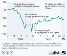 Abbildung 1: Veränderung der Mobilität in Deutschland verglichen mit März 2019 (ohne Feiertage)