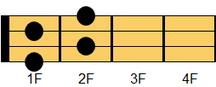 ウクレレコード Ddim7(ディ・ディミニッシュセブンス)ギターでは慣例的にDdimとも表記