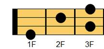 ウクレレコード G#7(ジーシャープ・セブンス)、A♭7(エーフラット・セブンス)