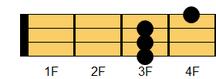ウクレレコード D#7(ディシャープ・セブンス)、E♭7(イーフラット・セブンス)