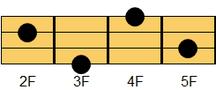 ウクレレコード F#M7(エフシャープ・メジャーセブンス)、G♭M7(ジーフラット・メジャーセブンス)