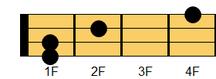 ウクレレコード C#sus4(シーシャープ・サスフォー、シーシャープ・サスペンデッド・フォース)、D♭sus4(ディフラット・サスフォー、ディフラット・サスペンデッドフォース)