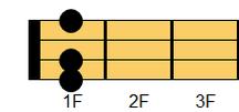 ウクレレコード F#9(エフシャープ・ナインス)、G♭9(ジーフラット・ナインス)