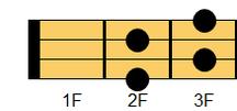 ウクレレコード F#dim7(エフシャープ・ディミニッシュセブンス)、G♭dim7(ジーフラット・ディミニッシュセブンス)ギターでは慣例的にF#dim又はG♭dimと表記