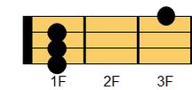 ウクレレコード C#M7(シーシャープ・メジャーセブンス)、D♭M7(ディフラット・メジャーセブンス)