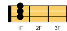 ウクレレコード D#9(ディシャープ・ナインス)、E♭9(イーフラット・ナインス)