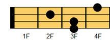 ウクレレコード D#m7(ディシャープマイナー・セブンス)、E♭m7(イーフラットマイナー・セブンス)