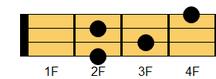 ウクレレコード F#m6(エフシャープマイナー・シックスス)、G♭m6(ジーフラットマイナー・シックスス)