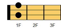 ウクレレコード A#dim7(エーシャープ・ディミニッシュセブンス)、B♭dim7(ビーフラット・ディミニッシュセブンス)ギターでは慣例的にA#dim又はB♭dimと表記