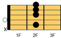 ギターコード Bm9(ビーマイナー・ナインス)1